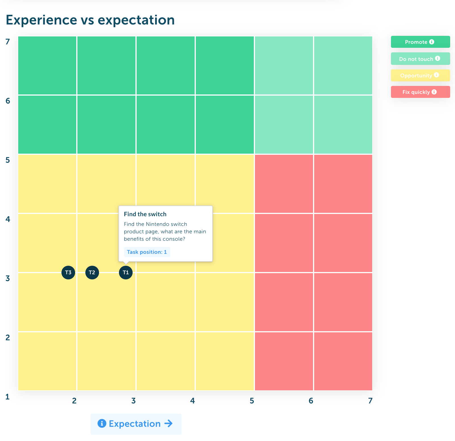 experience vs expectation chart for usability testing.