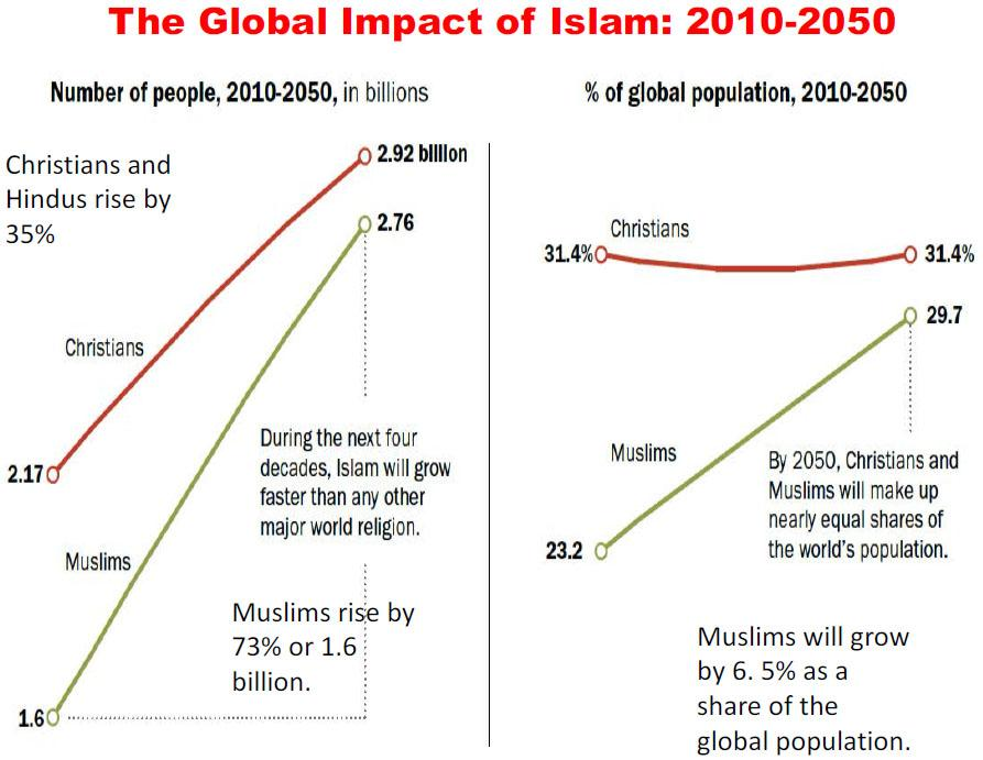 impact of islam and christianity