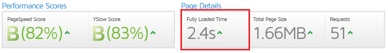 12 Actionable SEO Tips For Contractors [2021] 4