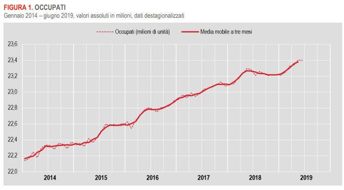 Grafico occupati negli ultimi 5 anni