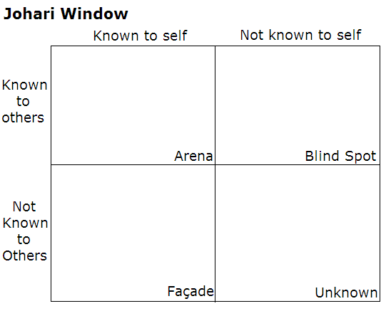 An image showing the Johari Window, a technique that helps people better understand their relationship with themselves and others