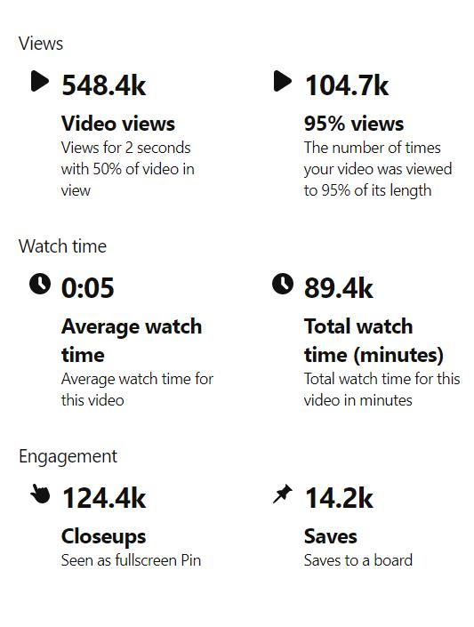 Pinterest Video Pin Statistics
