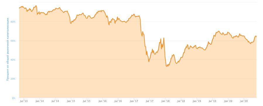 График изменения доминирования биткоина в процентах от общей рыночной капитализации