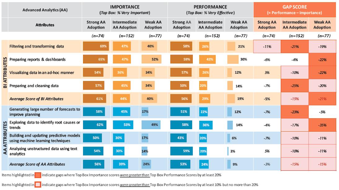 Figure 8: BI/AA Attributes – Importance vs. Performance by AA Adoption