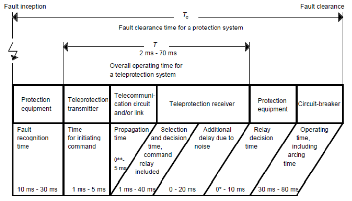 Overall operating time for a teleprotection
