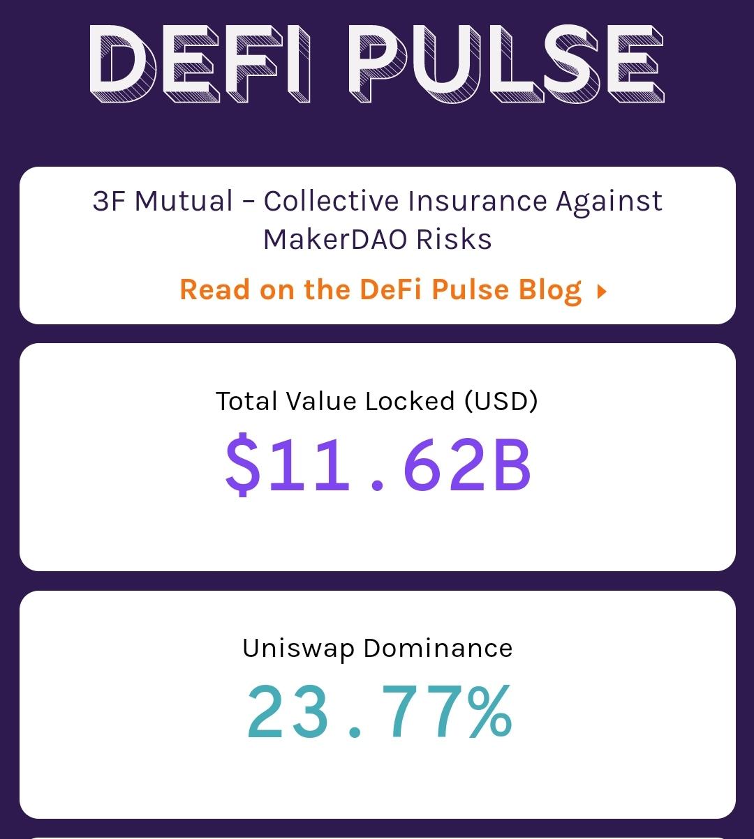 Total value locked on DeFi applications has crossed $11.62 Billion