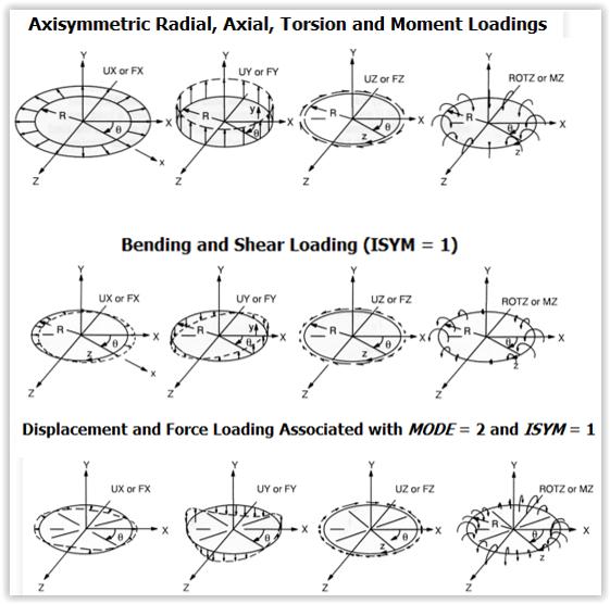ANSYS - Примеры задания граничных условий на узлы гармонических элементов
