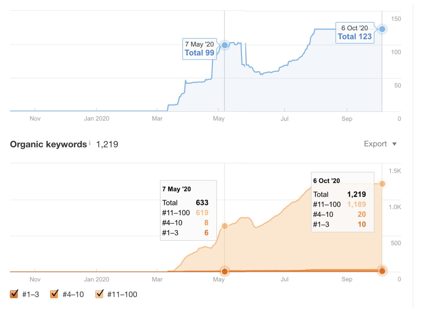 Organic traffic and keywords from May 7, 2020, to Oct 6, 2020.