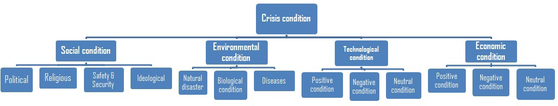 Figure 1. Crisis conditions in business