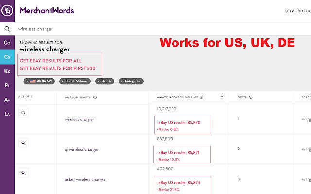 eBay Keyword Competition