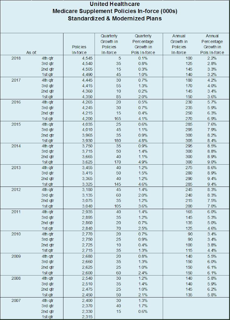 UHC Q4 2018 Table