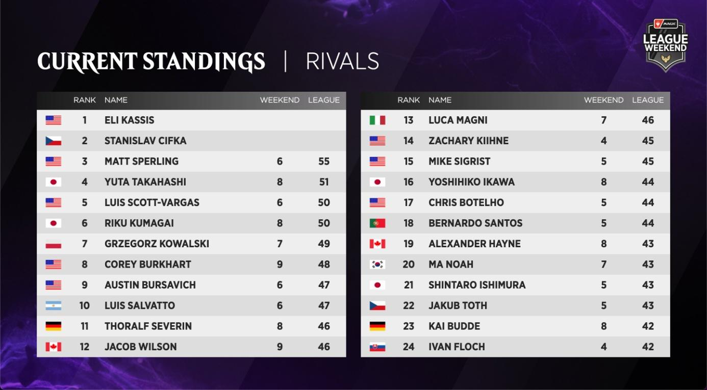 C:UsersJosef JanákDesktopMagicStředeční VýhledyStředeční Výhledy 13League Weekend - Rivals League Standings 1.jpg