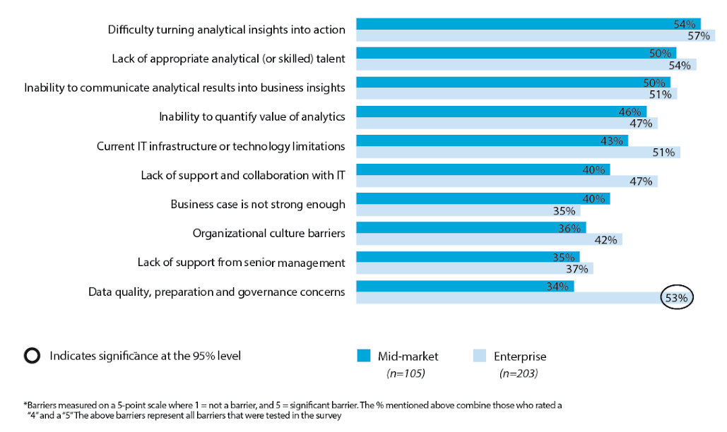 """Figure 11: Barriers to Increasing Organization Effectiveness of AA Capabilities (% Rated as """"Significant"""" Barrier*)"""