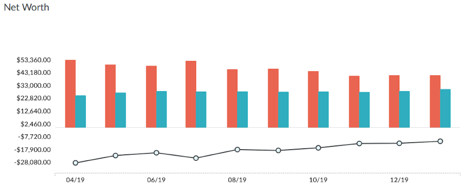 YNAB net worth report. Breaking the paycheck to paycheck cycle, paying off debt, credit score near perfect