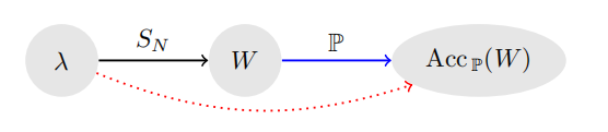 Diagram of the learning setting. Nodes contain hyperparameters λ, CNN weights W, and expected accuracy Acc P(W). Edges are labeled with the information necessary for the mapping: the training dataset SN and the data-generating distribution P