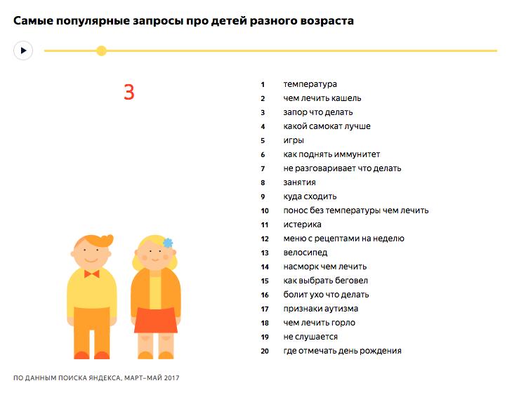 Самые популярные запросы про детей 3 лет - исследование Яндекса