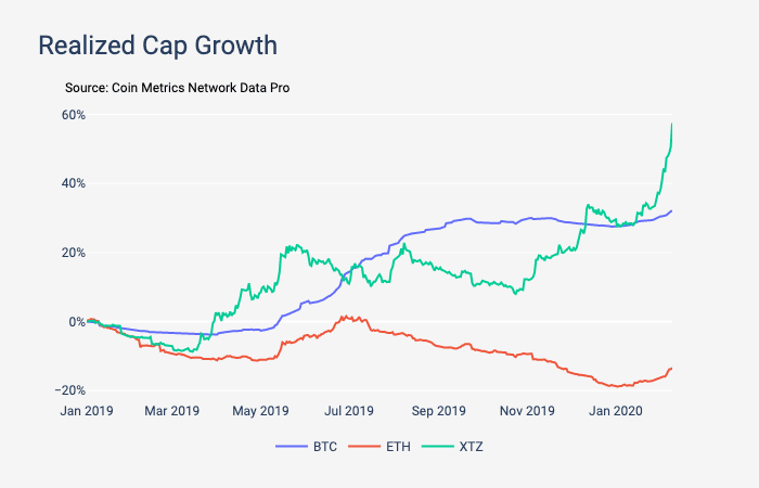 Graph showing the realized cap growth for BTC, ETH, and XTZ from January 2019 to January 2020