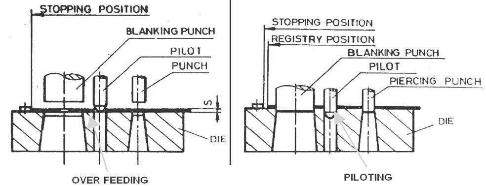 PRESS TOOL DESIGN THEORY EPUB