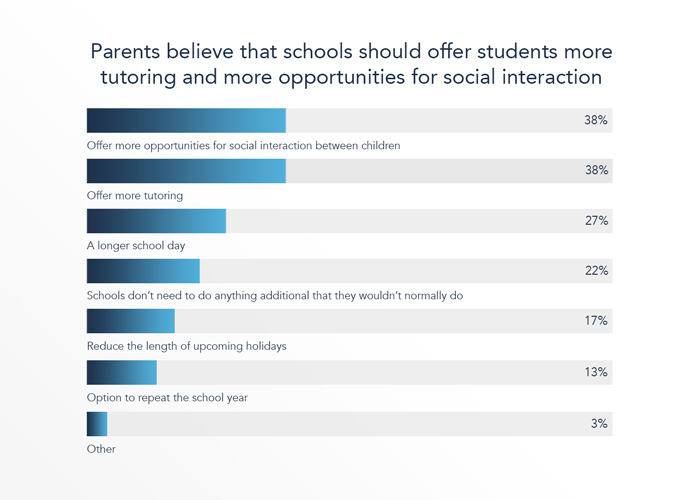 There is parental support for schools to offer more tutoring and opportunities for social interaction to aid catch-up, but little for the shortening of holidays or repeating a school year