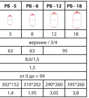 Технические характеристики TEPLOX РБ