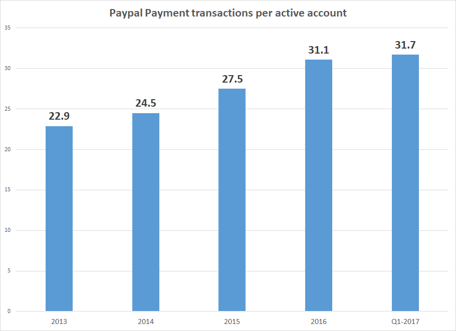 Wayne Hummer Investments LLC Sells 275 Shares of PayPal Holdings, Inc. (PYPL)