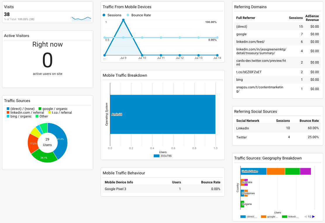 basic google analytics dashboard