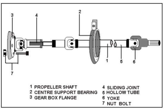 Various Types of Propeller Shafts, Removal & Refitting Procedure