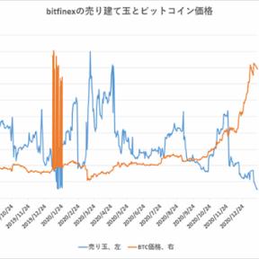 ビットコイン、海外の売りポジションは横ばい【フィスコ・ビットコインニュース】