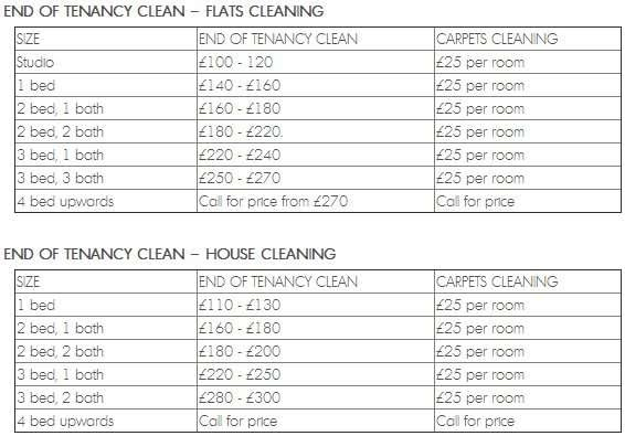 End Of Tenancy Cleaning Costs