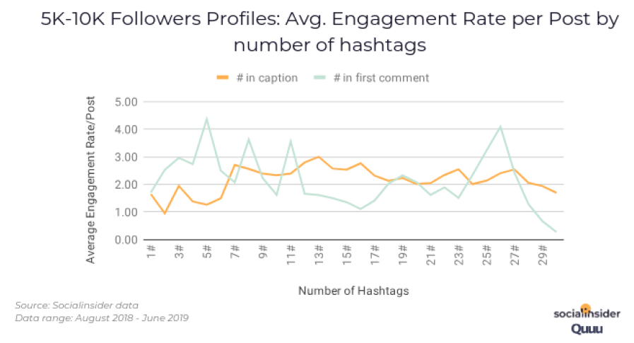 5k-10k Followers Profiles: Avg. Engagement Rate per Post by number of hashtags. Source: Socialinsider