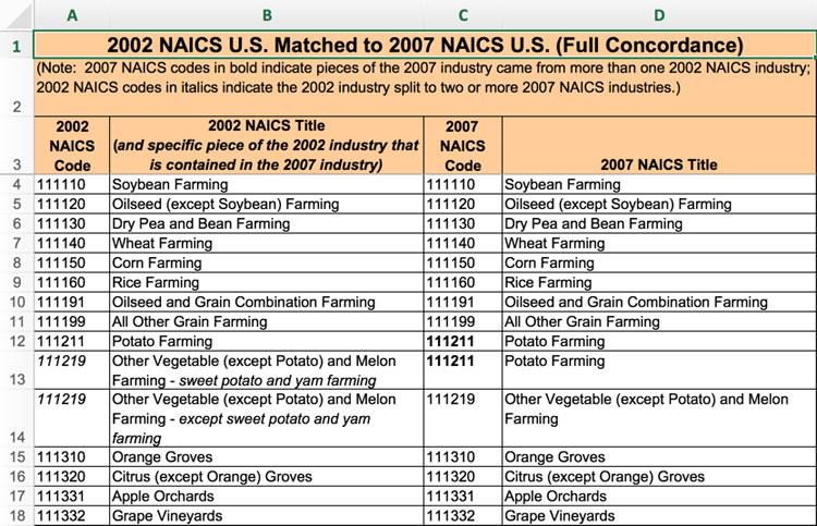 2002 NAICS to 2007 NAICS Crosswalk