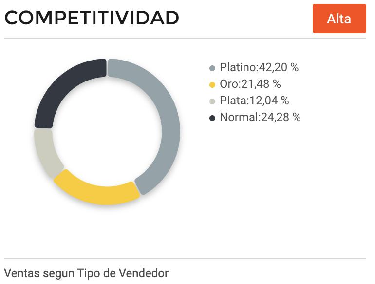Competitividad vendedores videojuegos Argentina