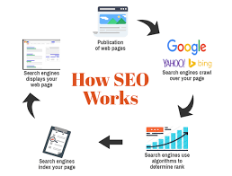 how to do seo? How does SEO work? - Avenger IT Next Generation