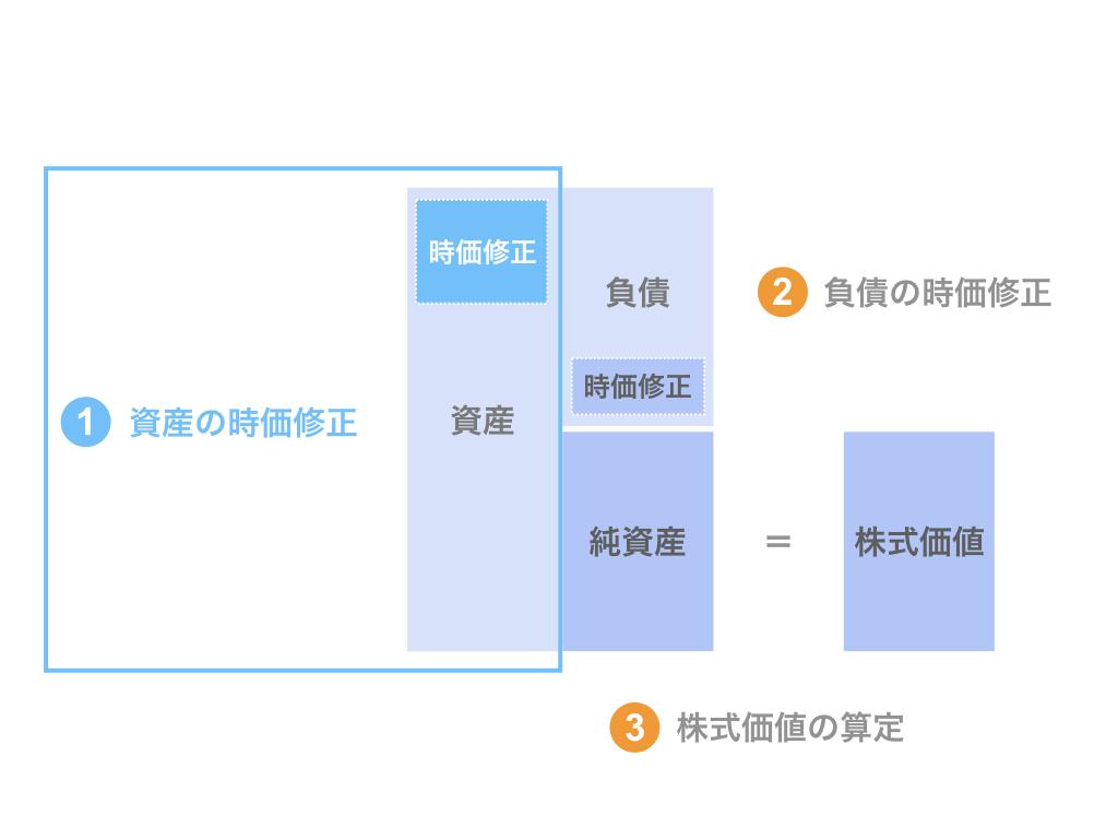 ステップ1. 資産の時価修正