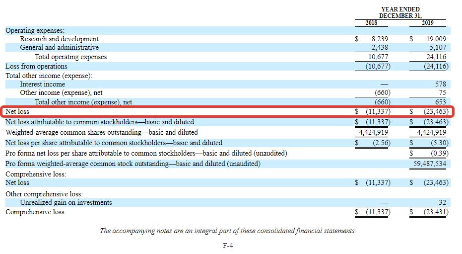 Imara – 3 факта перед IPO