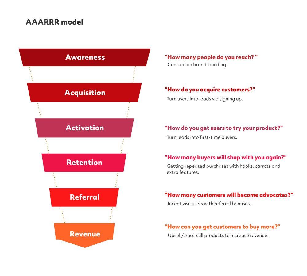 AAARRR model
