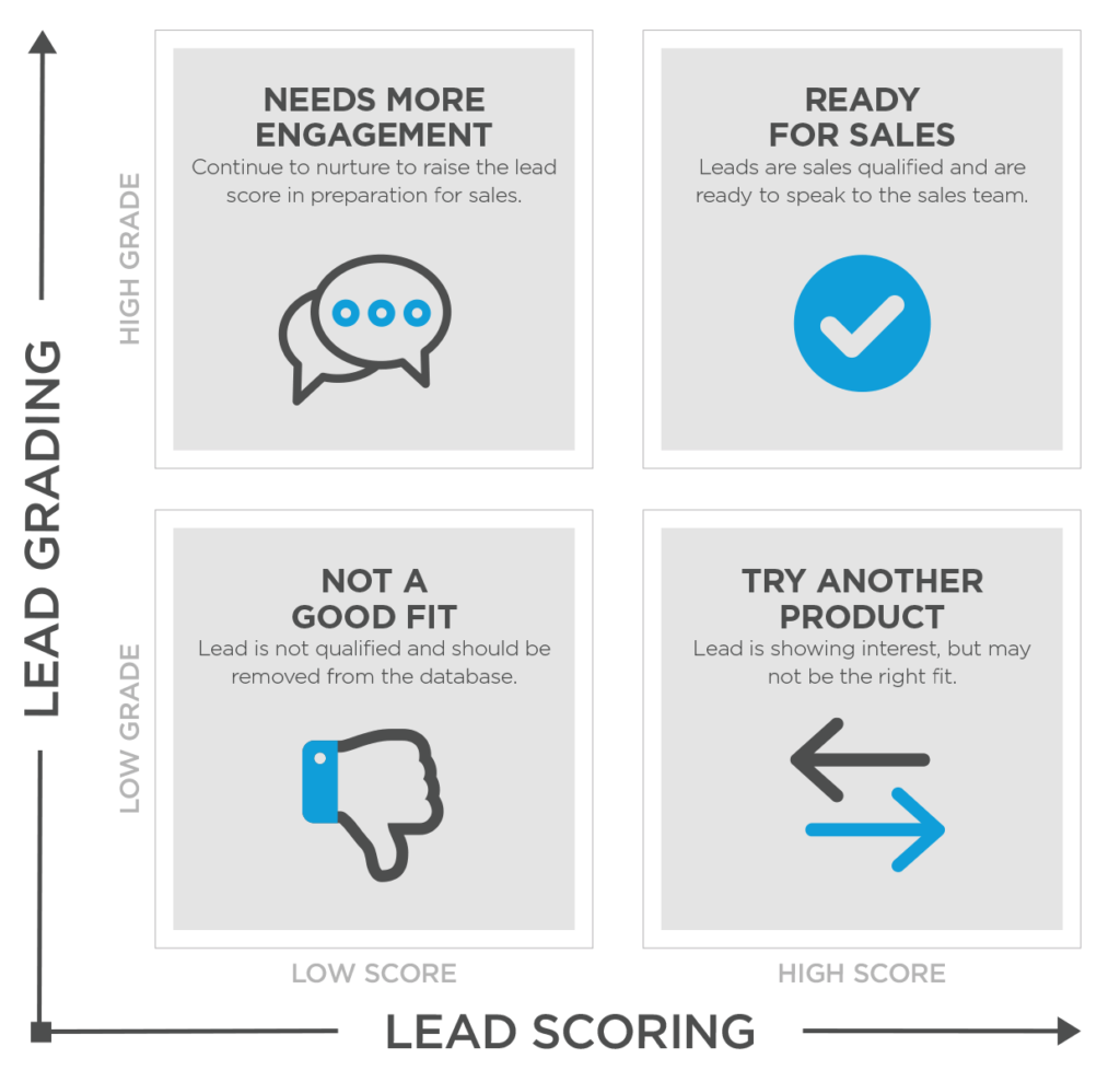 This grid shows how lead scoring and lead grading can work.