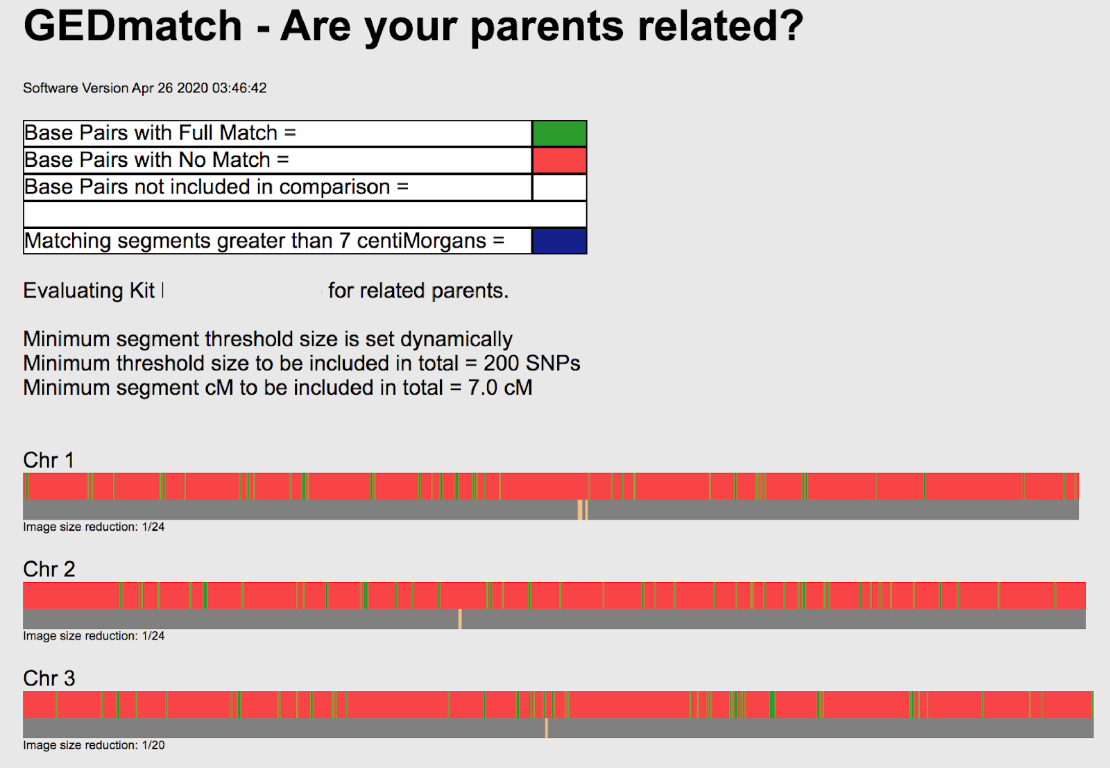 My parents are not related, as evidenced by the few small chunks of green matching SNPs in GEDmatch.