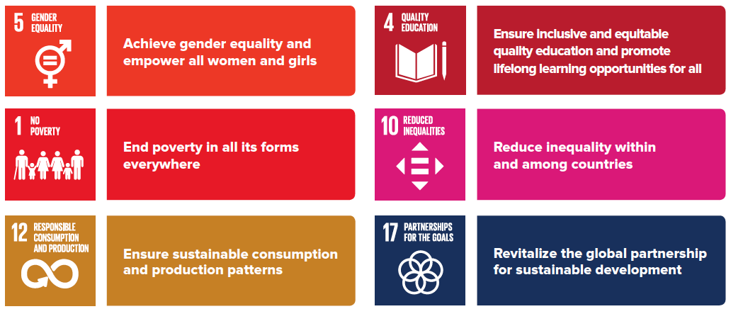 Sustainable Development Goals 5, 4, 1, 10, 12 and 17 - The Fred Hollows Foundation