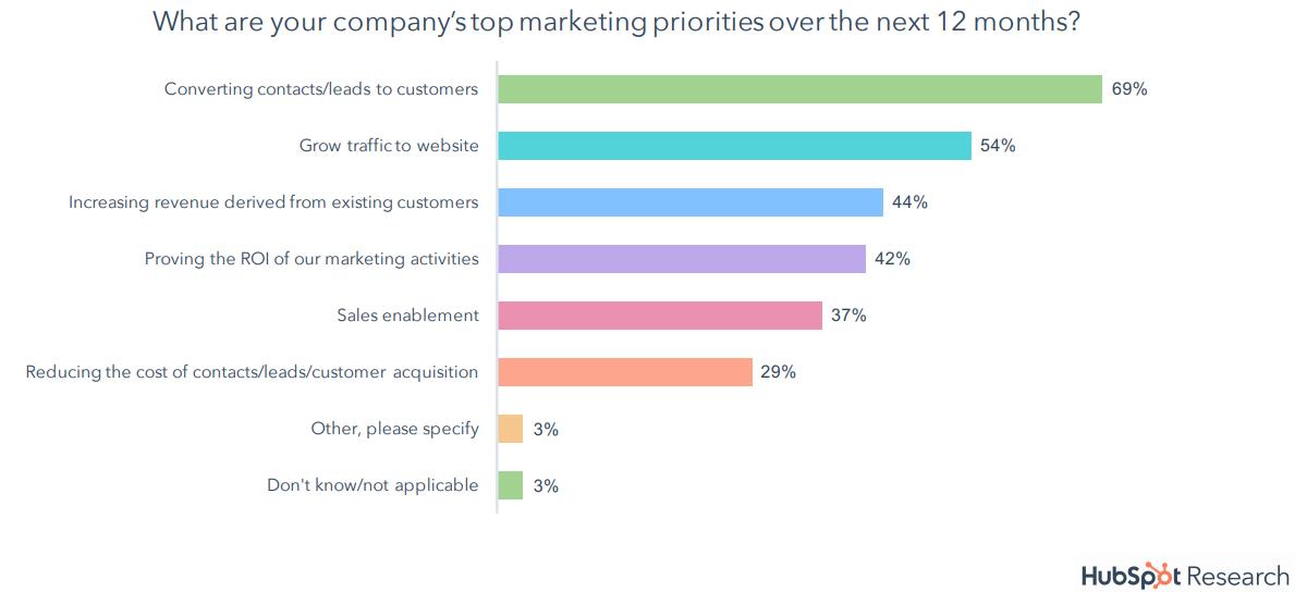 Inbound Marketing Ziele