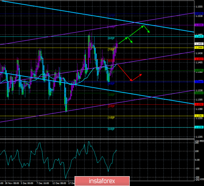 "EUR / USD. December 28th. The trading system. ""Regression Channels"". The pair again crept up to the level of 1.1470"