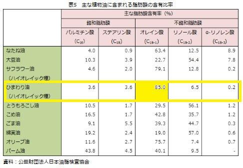 資料:公益財団法人 日本油脂検査協会