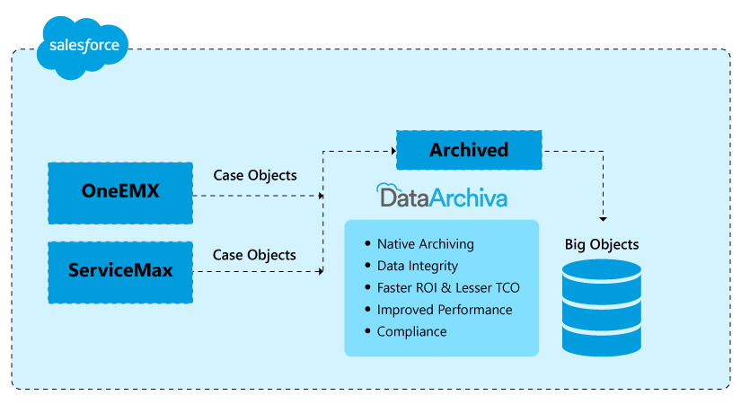 Native Archiving for salesforce
