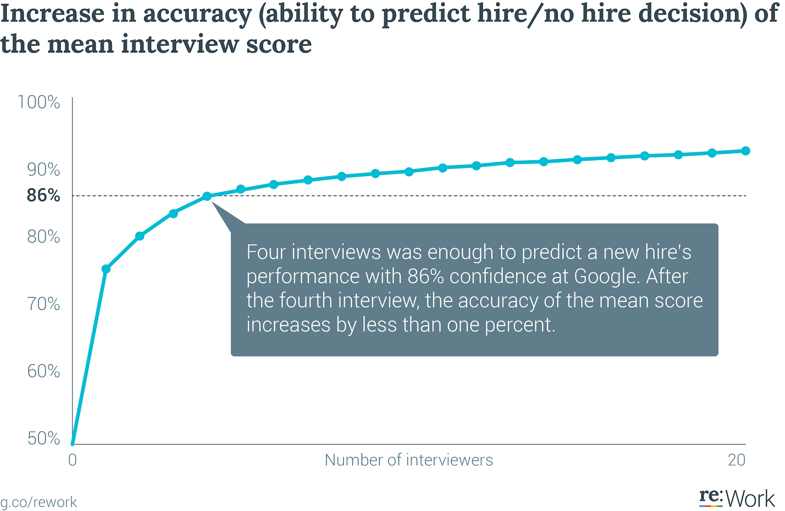 This graph shows the increase in accuracy of the mean interview score as the number of interviewers grows. Four interviews was enough to predict a new hire's performance at Google with 86% confidence. After the fourth interview, the accuracy of the mean score increases by less than one percent.