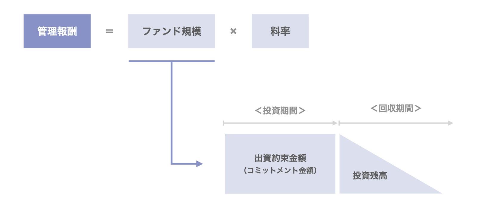 ファンド運営会社の報酬体系:管理報酬の計算方法