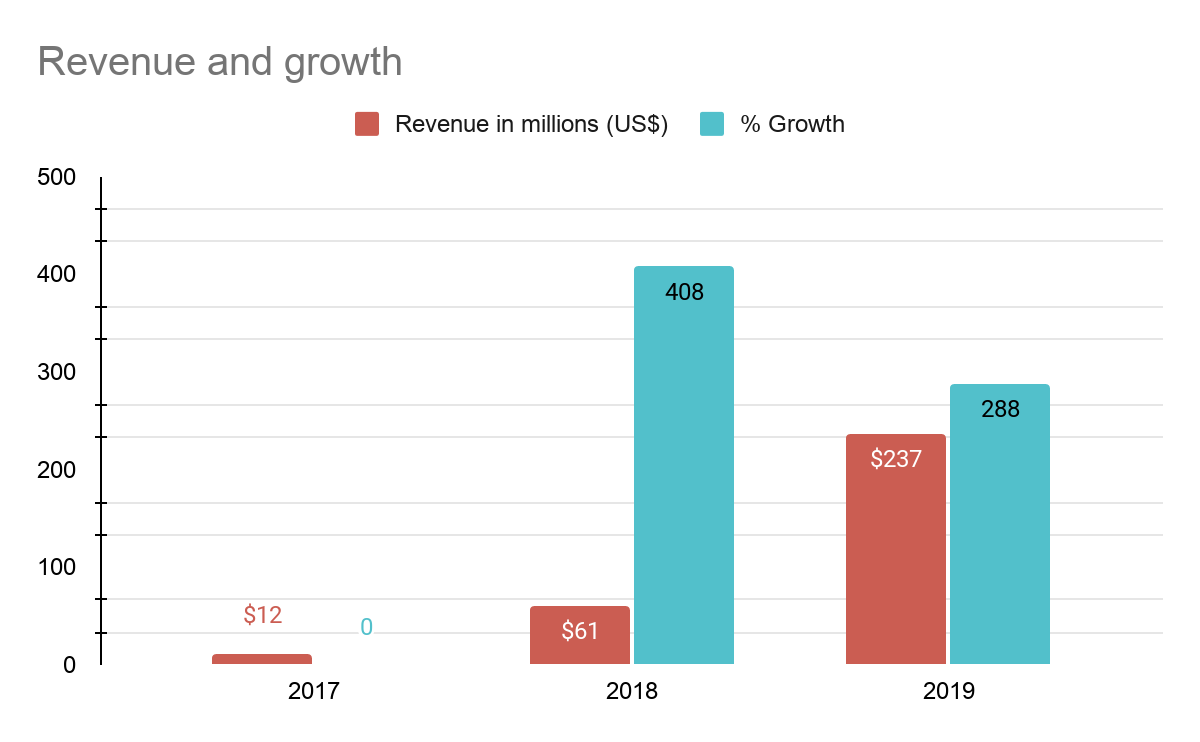 Noom revenue numbers and growth