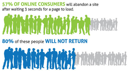 The impact of slow web page loading on website visitors' behavior