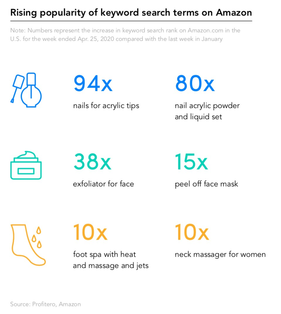 Infographic about keyword searches in the beauty industry