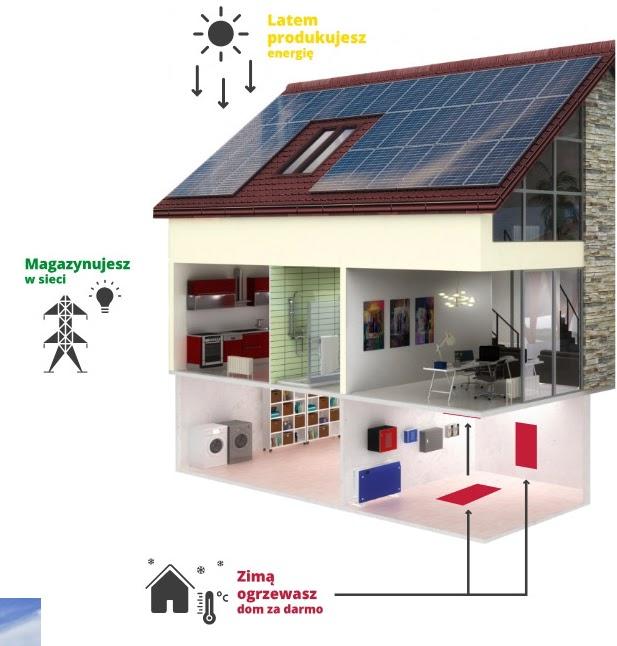 Fotowoltaika - darmowy prąd dla domu