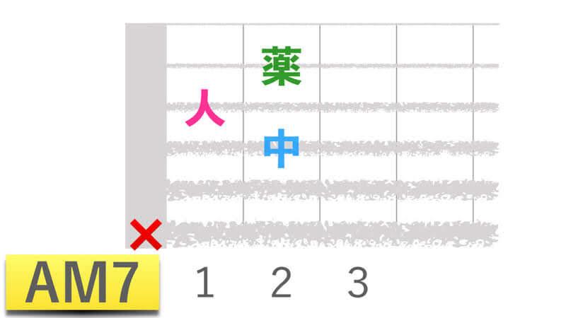 ギターコードAM7エーメジャーセブンの押さえかたダイアグラム表